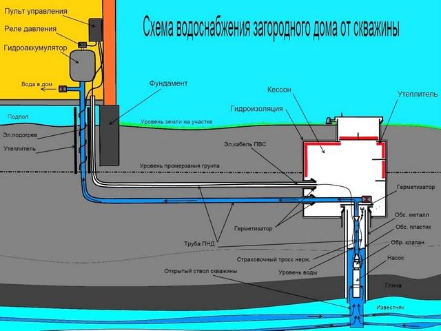 Схема водоснабжения загородного дома от скважины