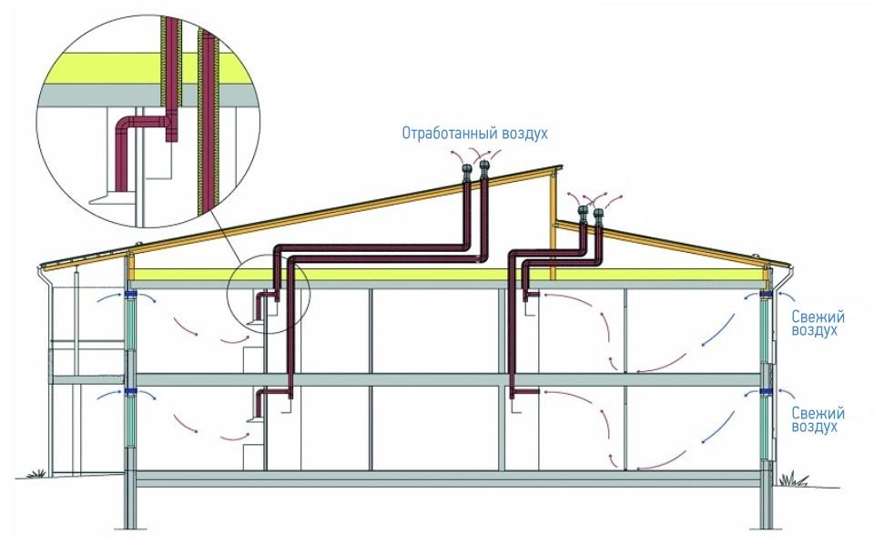 Модернизация естественной вентиляции