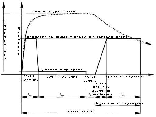 Как изменяется температура и давление при стыке пп труб