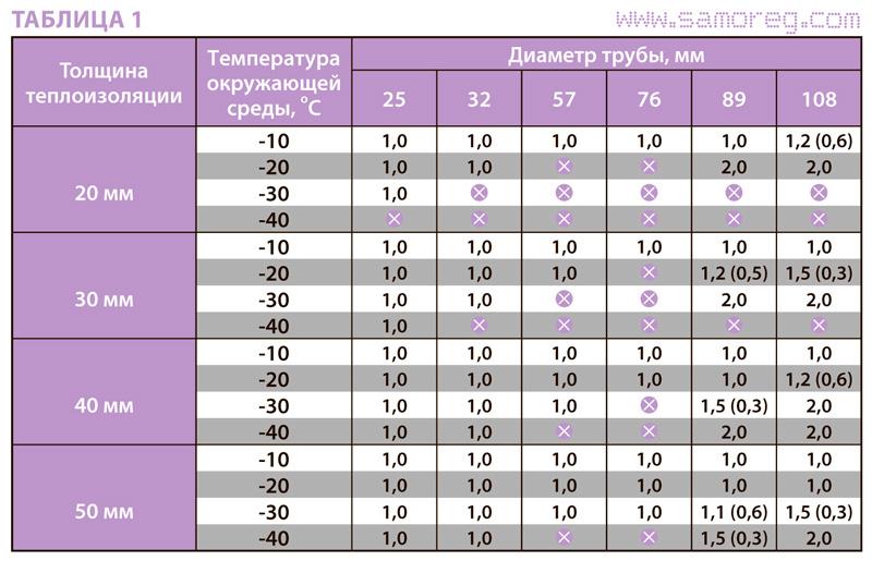 Таблица для металлических труб