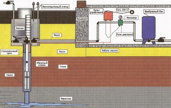 Как подключить дом к воде от скважины