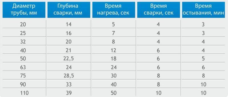 Таблица пайки пп труб: время, глубина