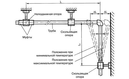 Монтаж компенсатора для полипропиленовых труб