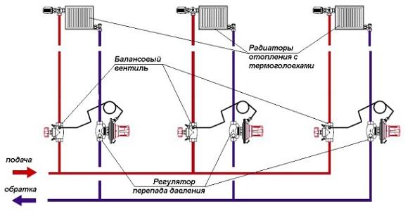 Применение балансировочного вентиля в системе отопления