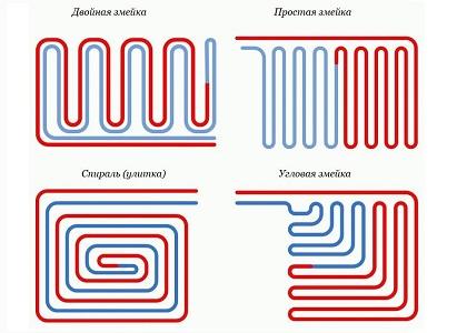 Схемы монтажа теплых полов из металлопластиковых труб
