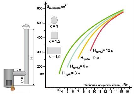 Определение диаметра дымовой трубы