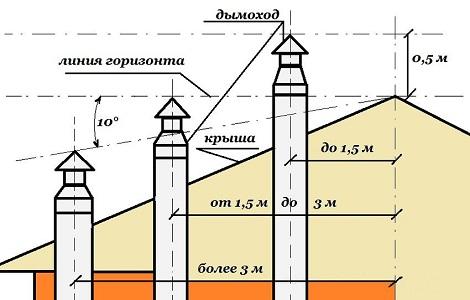 Правила установки дымохода для газовой колонки